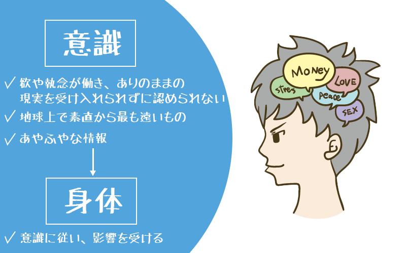意識と身体